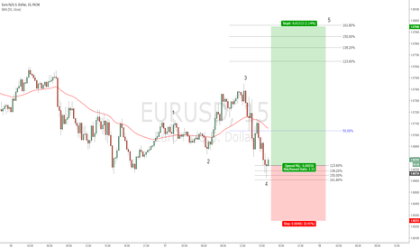 EURUSD: EURUSD - 4th wave termination?