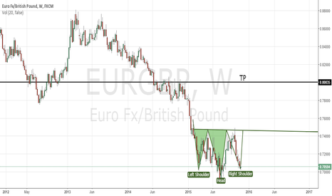 EURGBP: Head And Shoulder