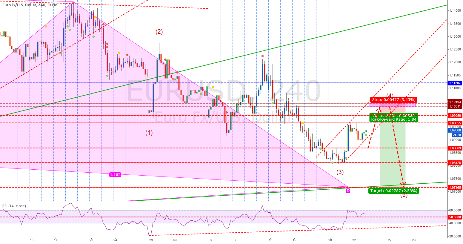 EURUSD SHORT TO BULL GARTLEY COMPLETION