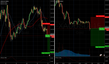 XAUUSD: Looking short here on the break