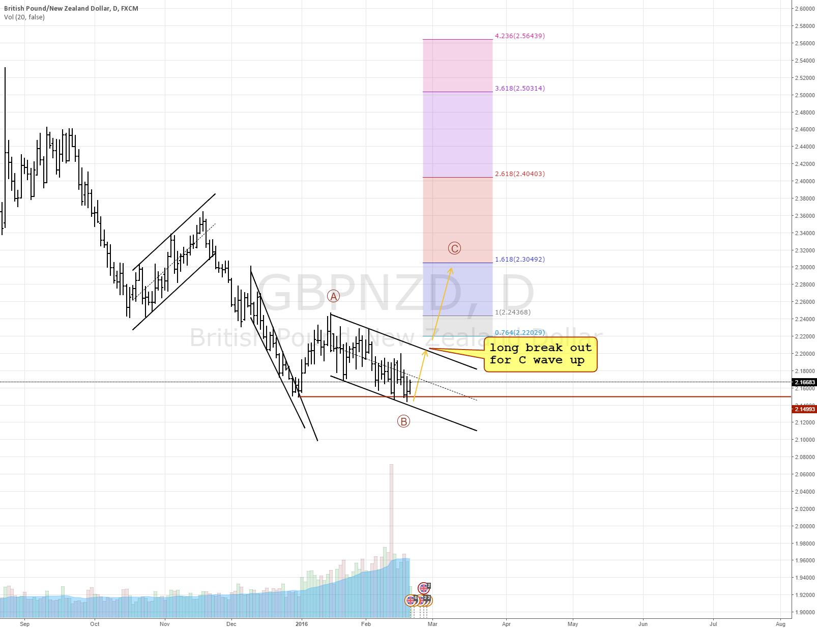 GBPNZD expanding flat scenario