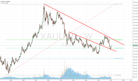 XAUUSD: will Gold shine again??