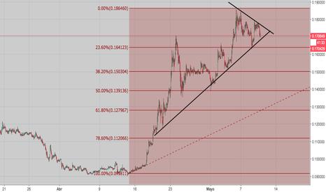 BCCBTC: BitcoinCash/Bitcoin
