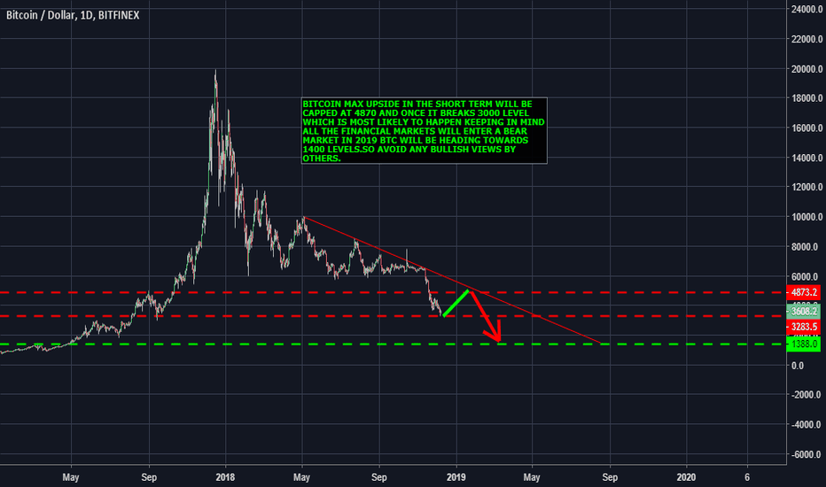 BTCUSD: BTC NEXT LOWER TARGET IS AROUND 1400 MAX UPSIDE CAPPED AT 4870..