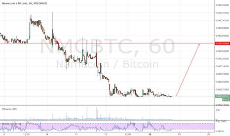 NMCBTC: NMC BTC Poloniex