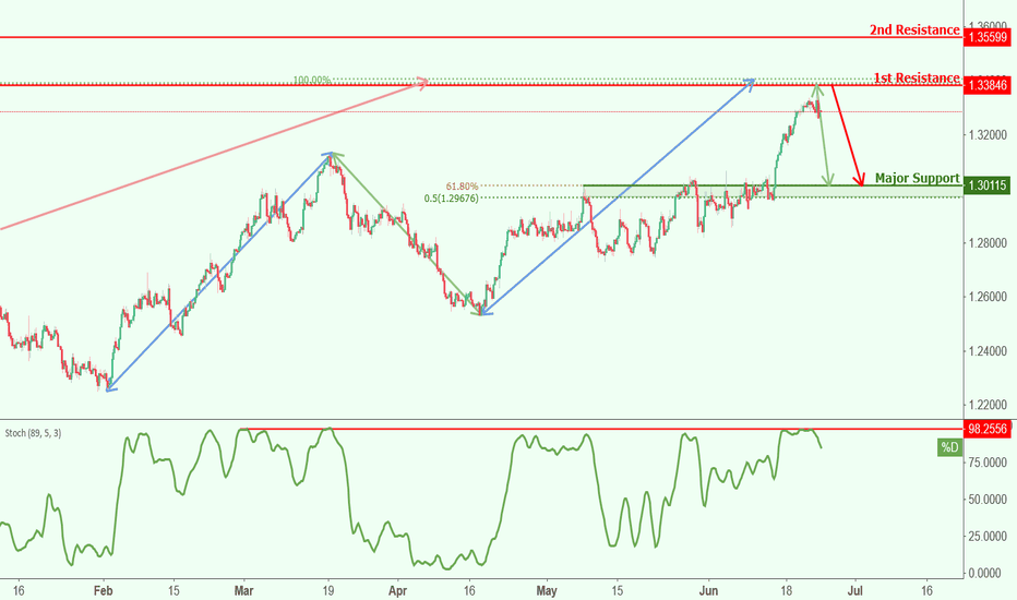 USDCAD: USDCAD approaching resistance, potential for drop!