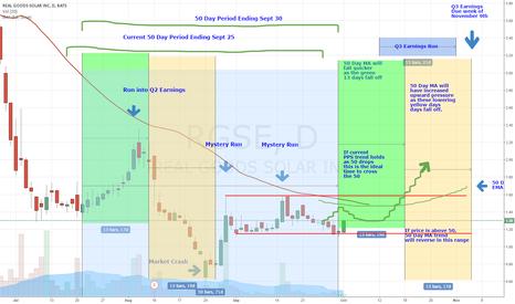 RGSE: RGSE Chart Update