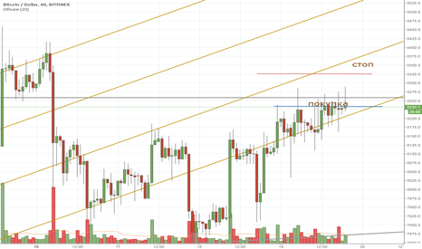 BTCUSD: BTC intraday 19/04/2018 short