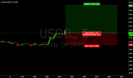 USOIL: WTI Crude - Bullish outlook for Today