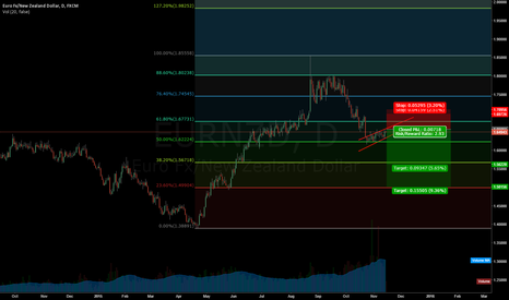 EURNZD: Eur/nzd waiting for correction to finish