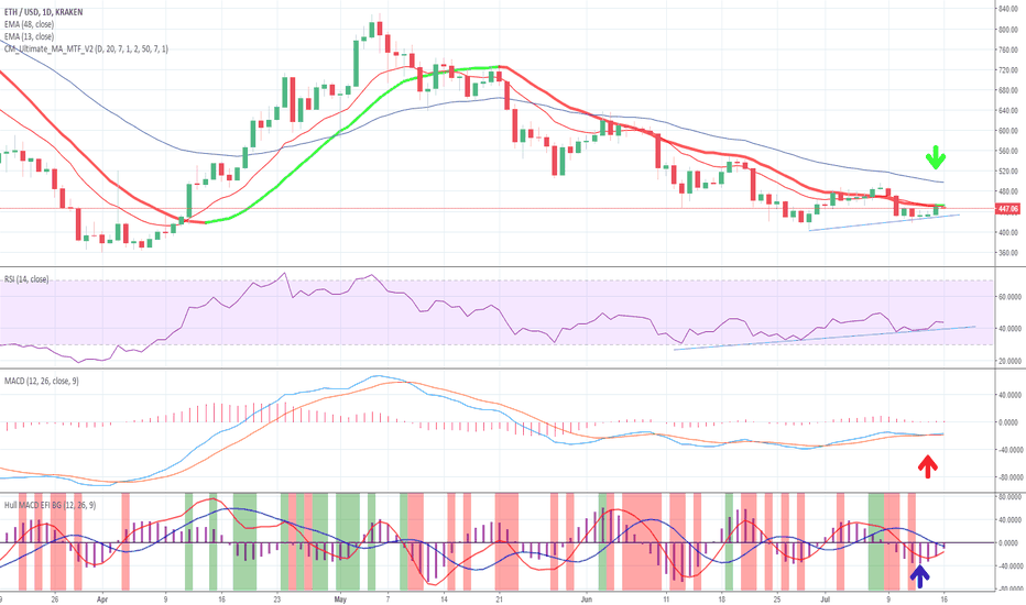 ETHUSD: ETHUSD Dusting off the Bull Costume.
