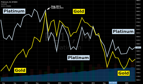 PL1!: Surest method ever for spotting a top in gold