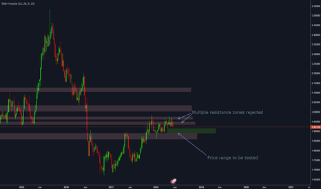 GBPNZD: GBPNZD - Rejection of two Resistance zones opens way to Bears