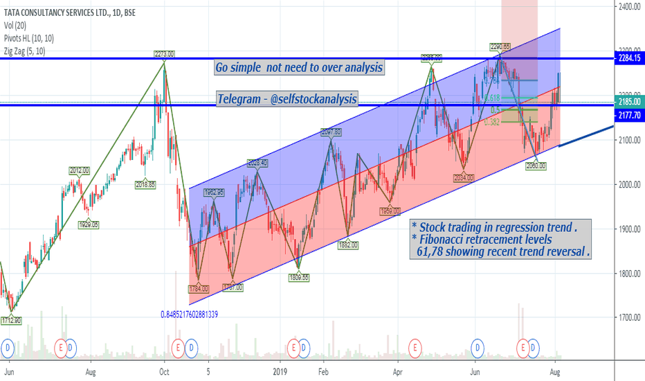 TCS Stock Price and Chart — BSE:TCS — TradingView