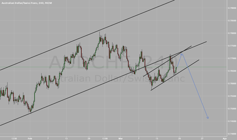 AUDCHF: AUDCHF LIKELY TO COMPLETE THE UP WAVE SOON