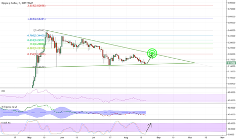 XRPUSD: XRP awaited at 20c