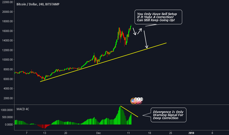 BTCUSD: Bitcoin Potential Deep Correction