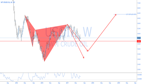 USOIL: USOIL - NO TELLING..CYPHER HIT BUT WHAT NOW??