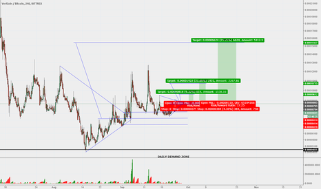 VRCBTC: VRCBTC Long Trade Ideas
