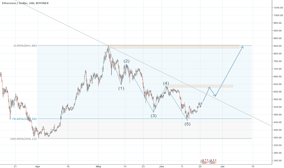 ETHUSD: Is Ethereum finish with wave 5?