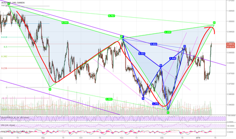 AUDCAD: Gartley Pattern in the AUDCAD