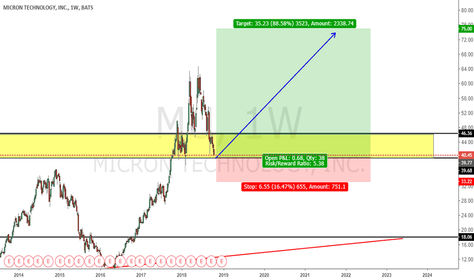 MU: Another Entry opportunity For MU