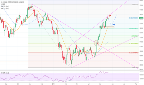DXY: DXY Daily Short Prediction