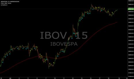 IBOV: Signais : IBOV (15min)