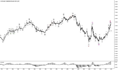 USDCAD: USDCAD Elliott Wave Counting