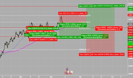 EURGBP: думаю чт о евро еще отразится на покупках хорошо  .