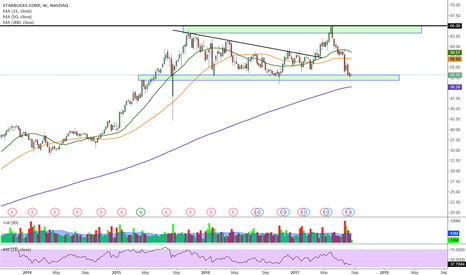 SBUX: SBUX - Aproaching support Area
