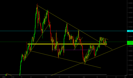 GBPUSD: GBP/USD Looking For A BUY
