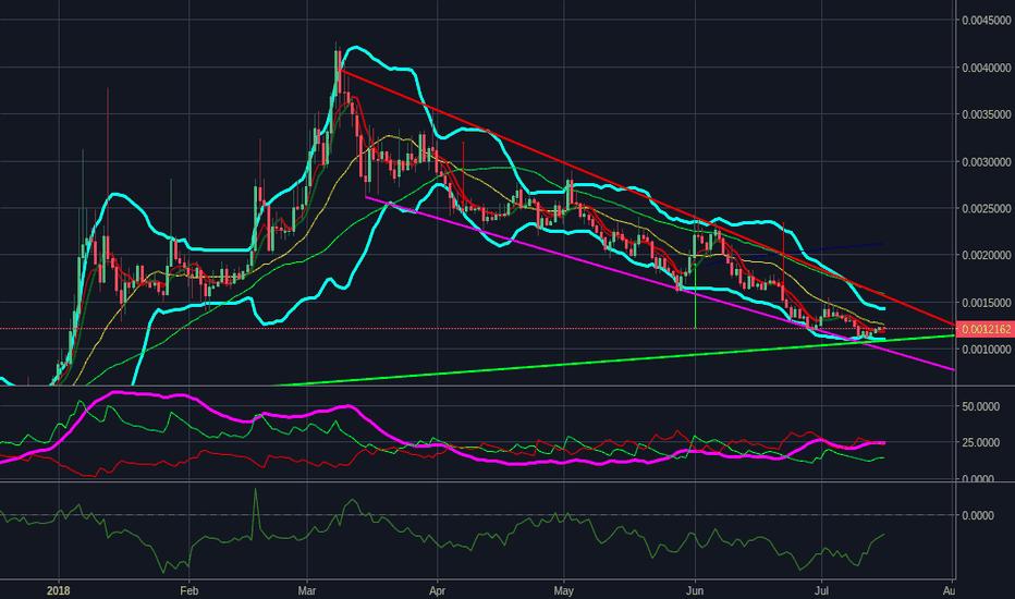 GVTBTC: GTV  possible trend reversal