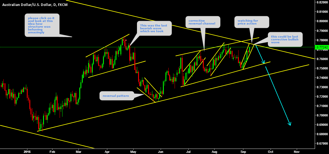 AUDUSD We are on top