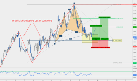 EURAUD: EUR/AUD - Cypher Pro-Trend Completato