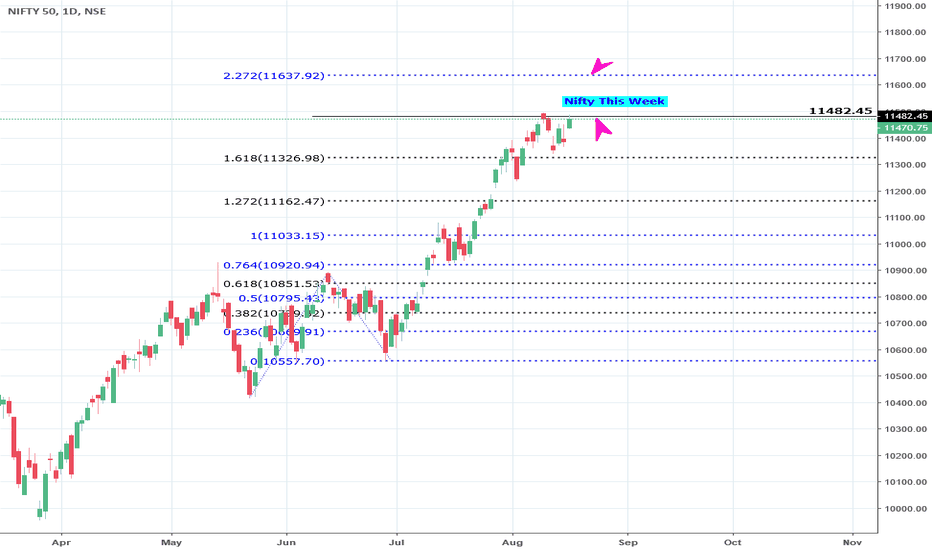 NIFTY: Nifty This week