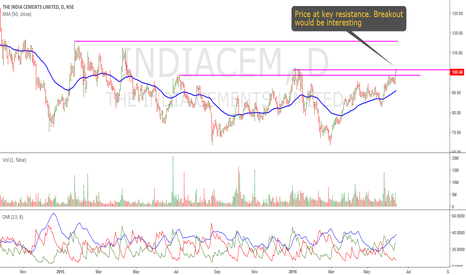 INDIACEM: India Cement: Another Interesting Candidate
