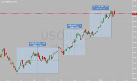 USOIL: Just curious, why always 10$ then retrace?