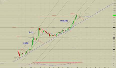 BTCUSD: BTCUSD : correction is required
