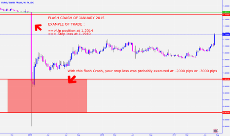EURCHF: To be DEAD... or to be ALIVE... that is the forex question...