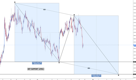 NZDUSD: NZD/USD - Bullish AB=CD