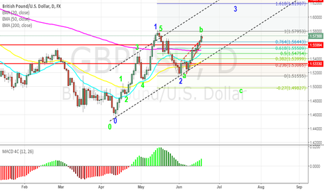 GBPUSD: Cable: EW 3 wave, or b wave for either flat or zig-zag formation