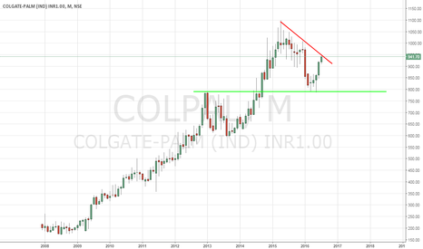 COLPAL: Colgate - Palmolive - A Stock To Accumulate - 7/6/2016