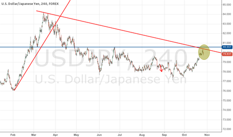 USDJPY: USDJPY Short Trade Opportunity