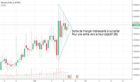 DMDUSD: DMD/USD sortie de triangle à surveiller