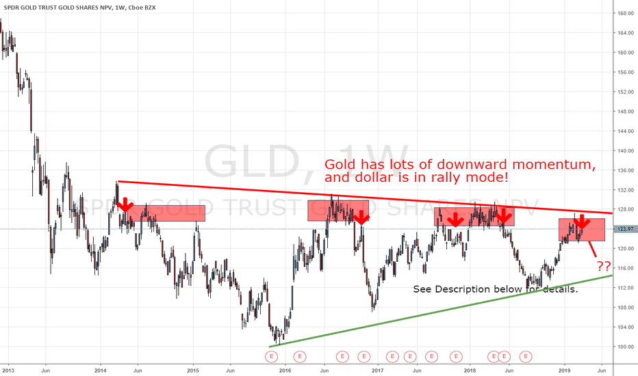 Gld Just Admit That Gold Is At Resistance And Bearish