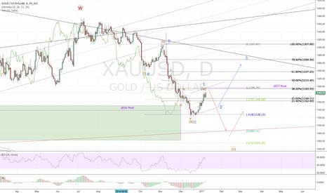 XAUUSD: Gold short 1193 (medium term/retest trade)