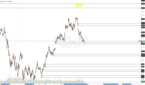 AAPL: Bouncing off current level.