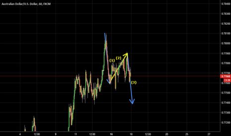 AUDUSD: Short Sell Idea