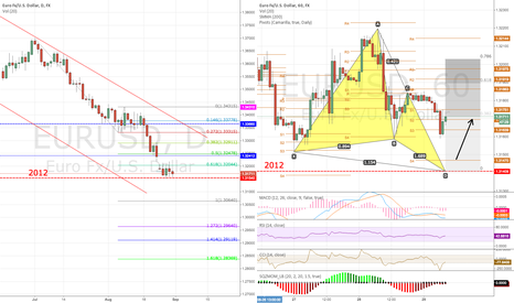 EURUSD: Butterfly pattern + Camarilla S4 false breakout